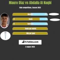 Mauro Diaz vs Abdalla Al Naqbi h2h player stats