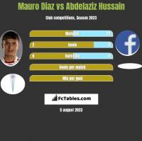Mauro Diaz vs Abdelaziz Hussain h2h player stats