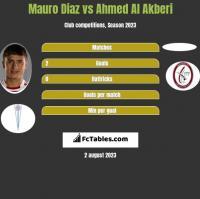 Mauro Diaz vs Ahmed Al Akberi h2h player stats