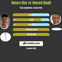 Mauro Diaz vs Ahmed Khalil h2h player stats