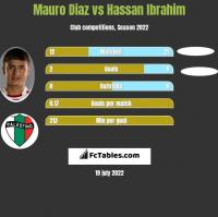 Mauro Diaz vs Hassan Ibrahim h2h player stats