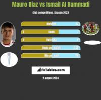 Mauro Diaz vs Ismail Al Hammadi h2h player stats