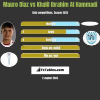 Mauro Diaz vs Khalil Ibrahim Al Hammadi h2h player stats