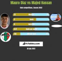 Mauro Diaz vs Majed Hassan h2h player stats