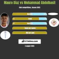 Mauro Diaz vs Mohammad Abdulbasit h2h player stats