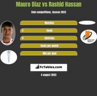 Mauro Diaz vs Rashid Hassan h2h player stats