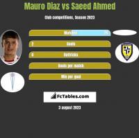 Mauro Diaz vs Saeed Ahmed h2h player stats