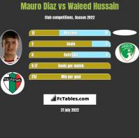 Mauro Diaz vs Waleed Hussain h2h player stats