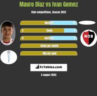 Mauro Diaz vs Ivan Gomez h2h player stats
