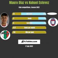 Mauro Diaz vs Nahuel Estevez h2h player stats