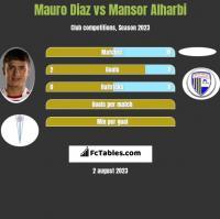 Mauro Diaz vs Mansor Alharbi h2h player stats