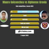 Mauro Goicoechea vs Alphonse Areola h2h player stats