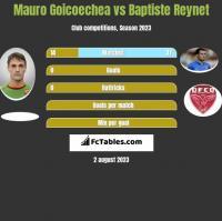 Mauro Goicoechea vs Baptiste Reynet h2h player stats