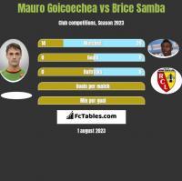 Mauro Goicoechea vs Brice Samba h2h player stats