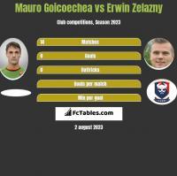 Mauro Goicoechea vs Erwin Zelazny h2h player stats