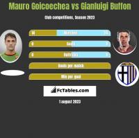 Mauro Goicoechea vs Gianluigi Buffon h2h player stats