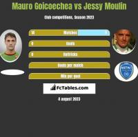 Mauro Goicoechea vs Jessy Moulin h2h player stats