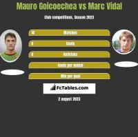 Mauro Goicoechea vs Marc Vidal h2h player stats