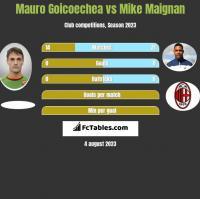 Mauro Goicoechea vs Mike Maignan h2h player stats