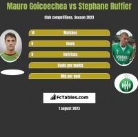 Mauro Goicoechea vs Stephane Ruffier h2h player stats