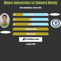Mauro Goicoechea vs Edouard Mendy h2h player stats