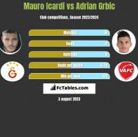 Mauro Icardi vs Adrian Grbic h2h player stats