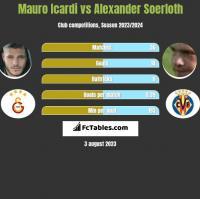 Mauro Icardi vs Alexander Soerloth h2h player stats