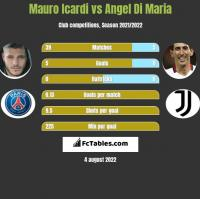 Mauro Icardi vs Angel Di Maria h2h player stats