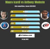 Mauro Icardi vs Anthony Modeste h2h player stats