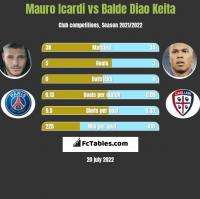 Mauro Icardi vs Balde Diao Keita h2h player stats