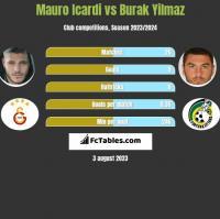 Mauro Icardi vs Burak Yilmaz h2h player stats