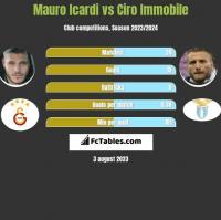 Mauro Icardi vs Ciro Immobile h2h player stats