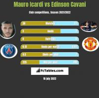 Mauro Icardi vs Edinson Cavani h2h player stats