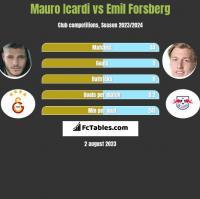 Mauro Icardi vs Emil Forsberg h2h player stats