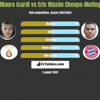 Mauro Icardi vs Eric Choupo-Moting h2h player stats