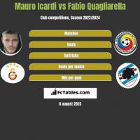 Mauro Icardi vs Fabio Quagliarella h2h player stats
