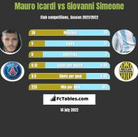 Mauro Icardi vs Giovanni Simeone h2h player stats
