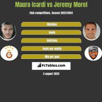 Mauro Icardi vs Jeremy Morel h2h player stats