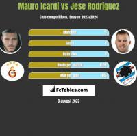 Mauro Icardi vs Jese Rodriguez h2h player stats