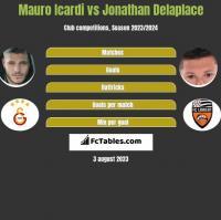 Mauro Icardi vs Jonathan Delaplace h2h player stats