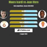 Mauro Icardi vs Juan Otero h2h player stats