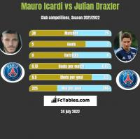 Mauro Icardi vs Julian Draxler h2h player stats