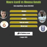 Mauro Icardi vs Moussa Konate h2h player stats