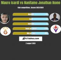 Mauro Icardi vs Nanitamo Jonathan Ikone h2h player stats