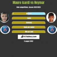 Mauro Icardi vs Neymar h2h player stats
