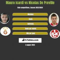 Mauro Icardi vs Nicolas De Preville h2h player stats