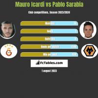 Mauro Icardi vs Pablo Sarabia h2h player stats