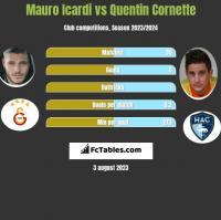Mauro Icardi vs Quentin Cornette h2h player stats