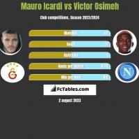 Mauro Icardi vs Victor Osimeh h2h player stats