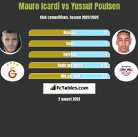 Mauro Icardi vs Yussuf Poulsen h2h player stats